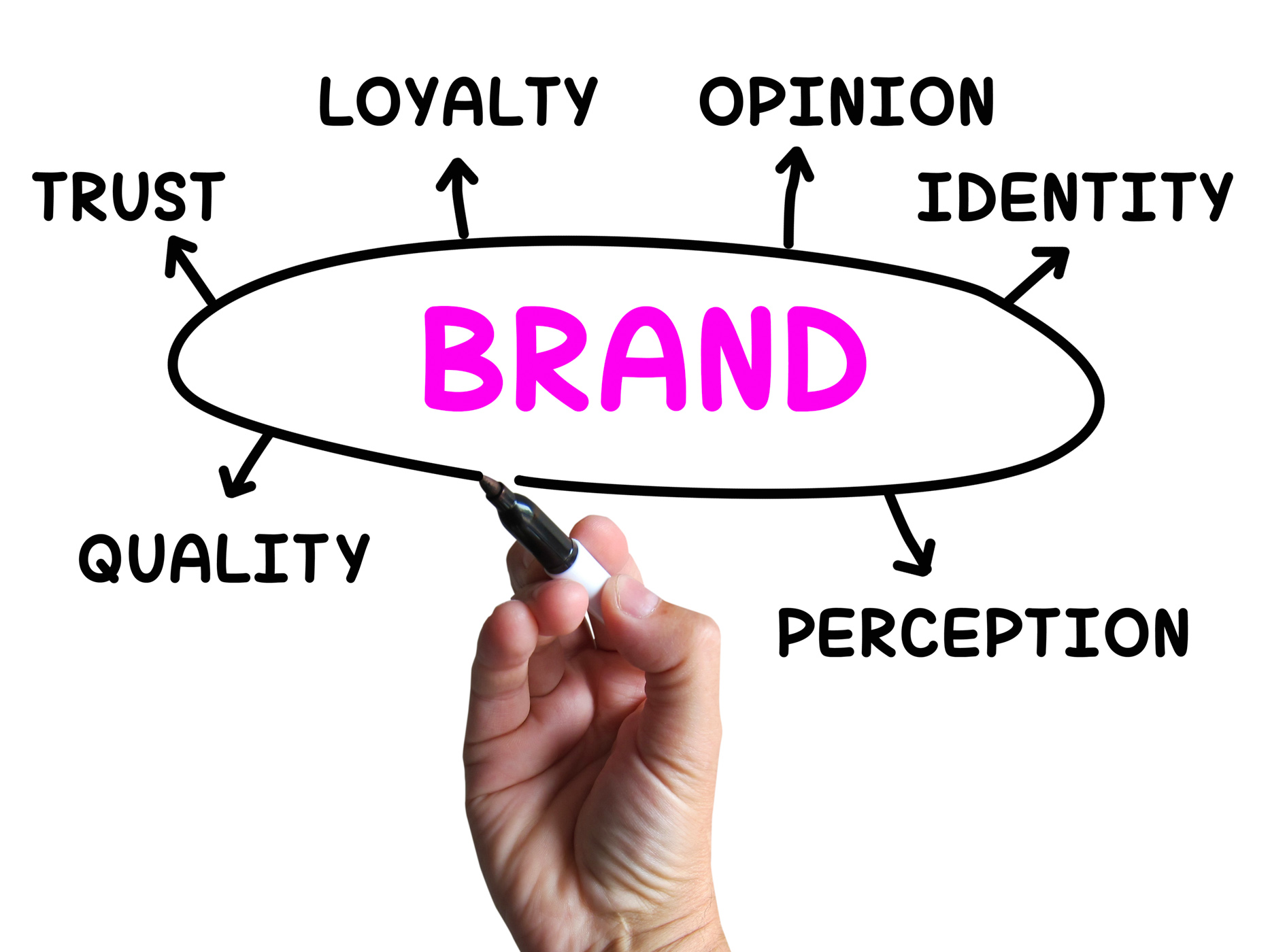 5 Questions Brands Must Ask About Growth – Brandingstrategyinsider.com