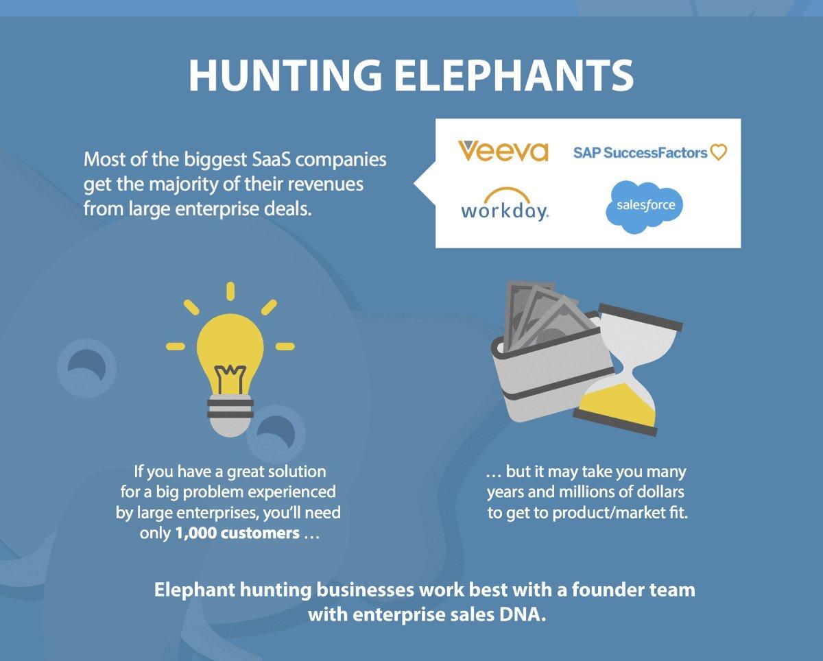 5 Hunting Elephants