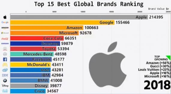 10 Years in the life of Top 15 Global Brands